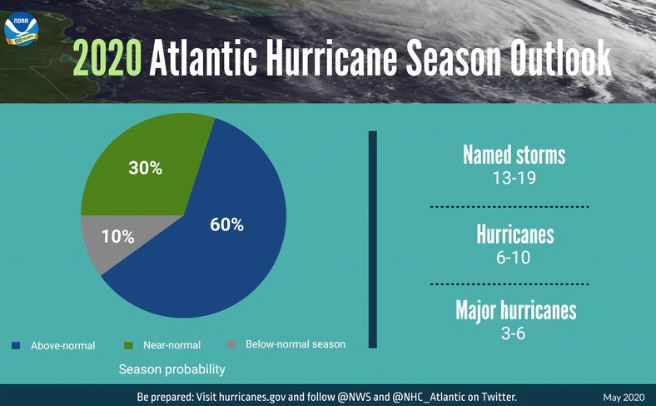 2020 Hurricane Season forecast
