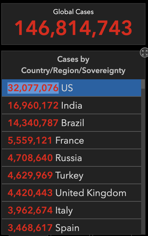 Number of COVID cases in US now over 32 million