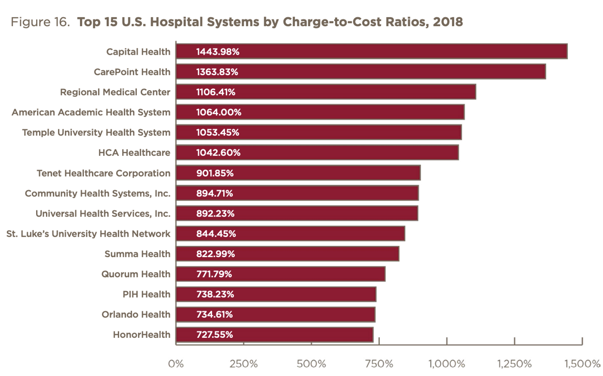 Top 15 U.S. Hospital Systems by Charge-to-Cost Ratios, 2018