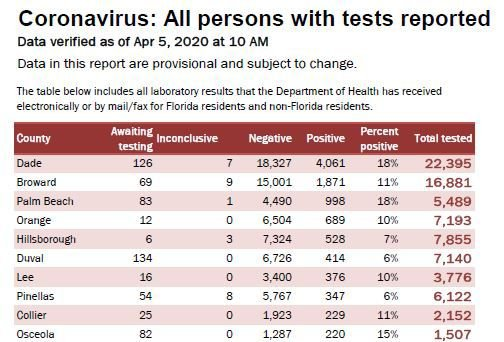 Number of tests administered by County - Top 10