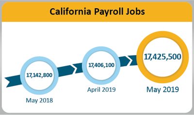 County unemployment up slightly in May
