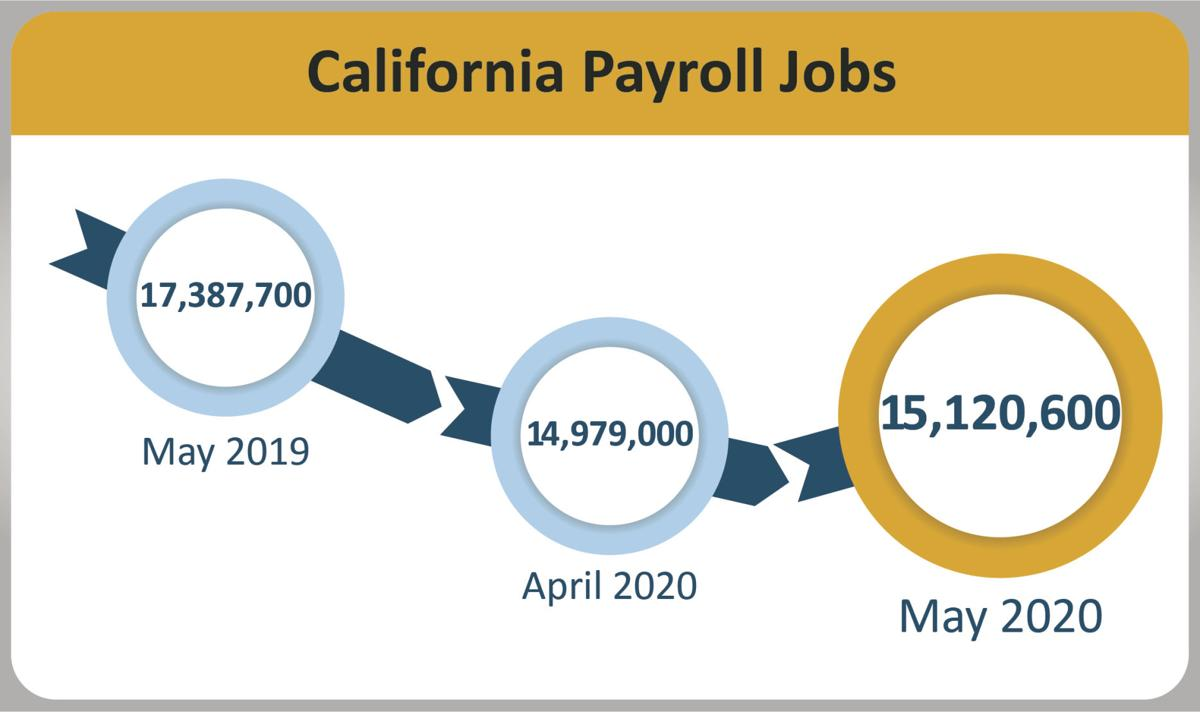 County posts 27.8 percent unemployment in May