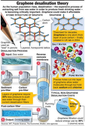 Graphene could relieve world water shortage thumbnail