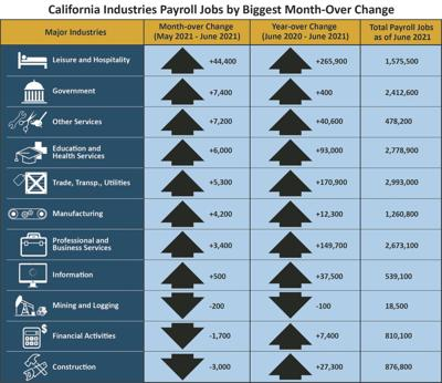 Workforce growth drives county unemployment rate up in June