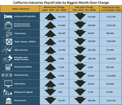 County's unemployment rate shows continued improvement