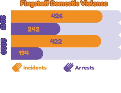 Social distancing isn't safe for domestic violence victims