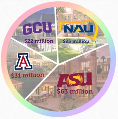 NAU receives $23 million in federal assistance