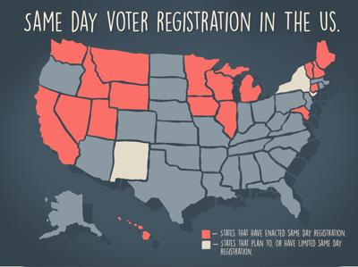 Arguments for and against same-day voter registration