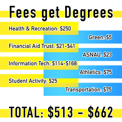 A breakdown of what your fees do