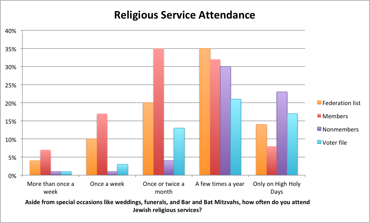 service attendance.png