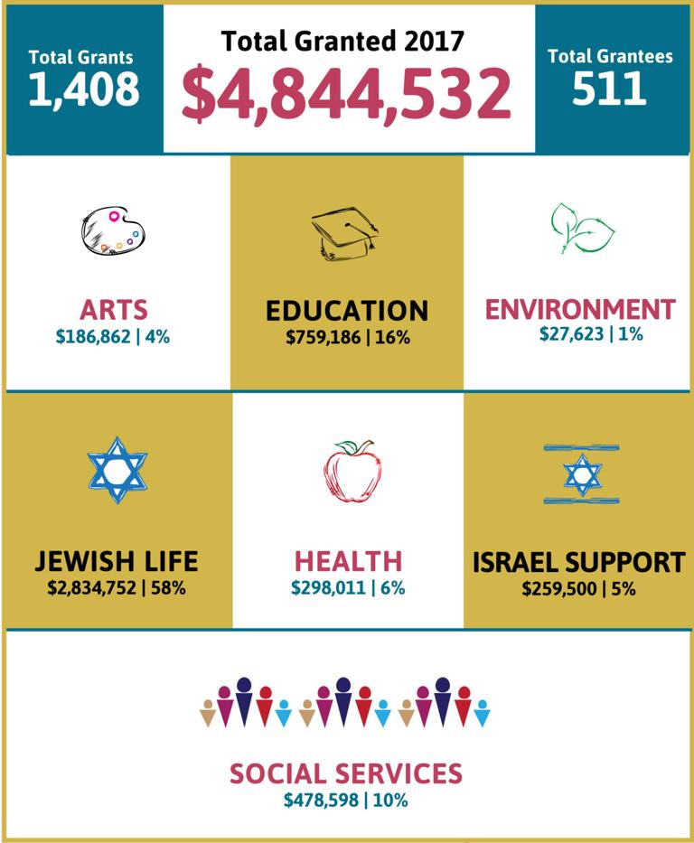Foundation funds grow, according to 2017 annual report