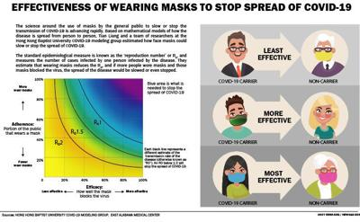 Effectiveness of wearing masks to stop spread of COVID-19