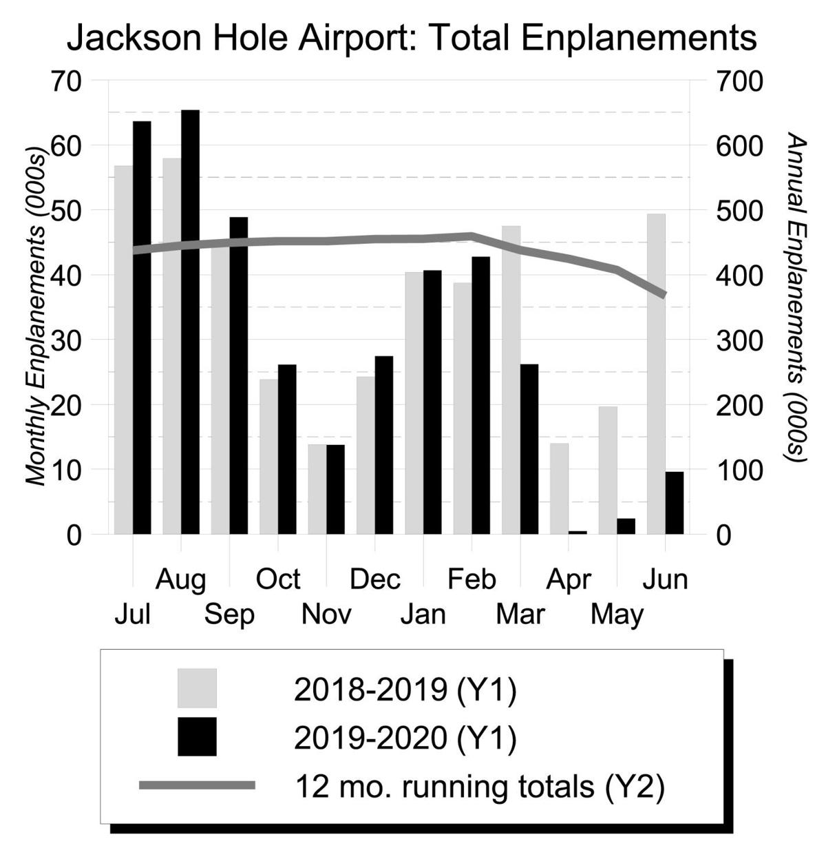 Jackson Hole Airport - Total Enplanements