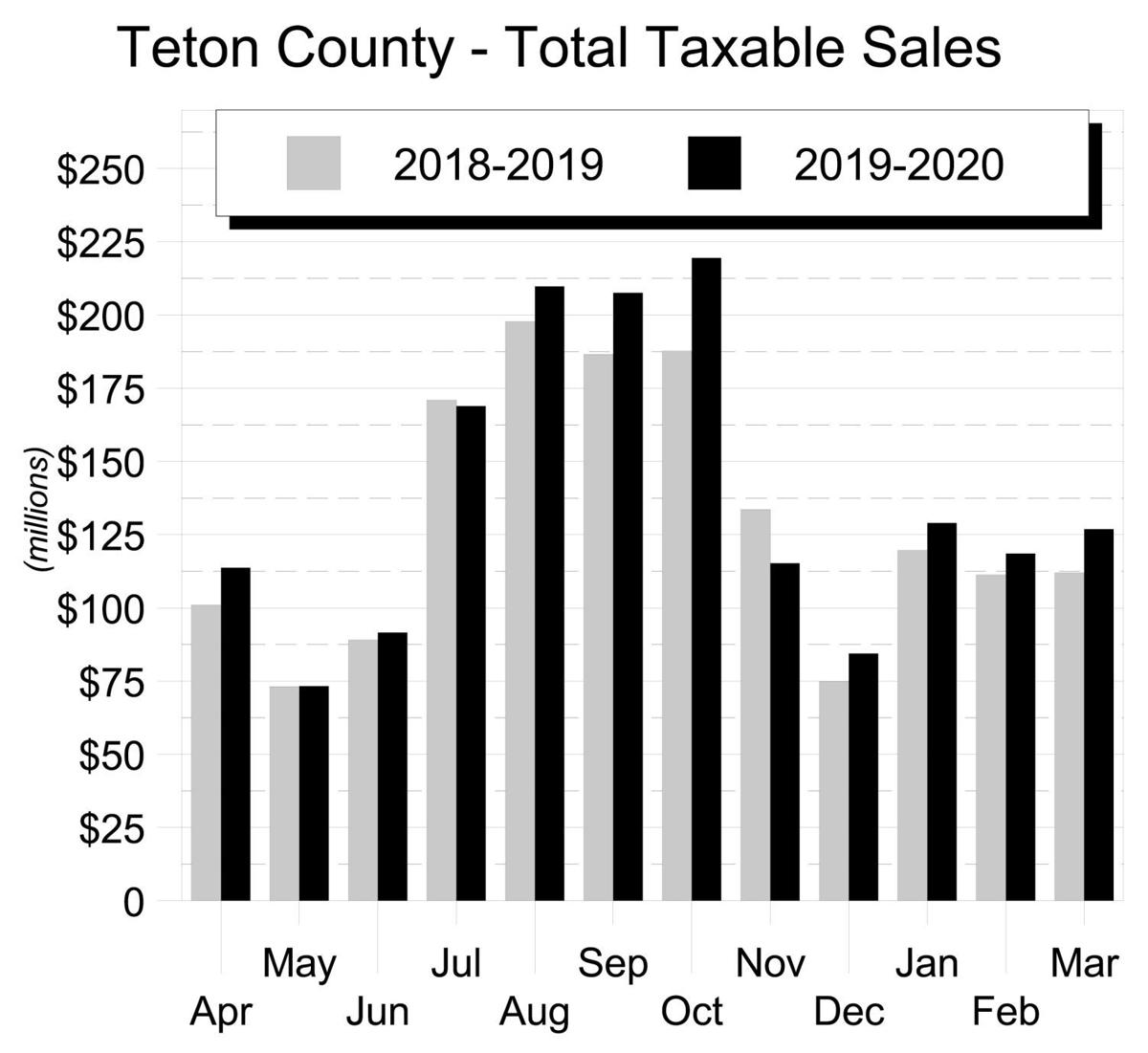 Teton County - Total Taxable Sales