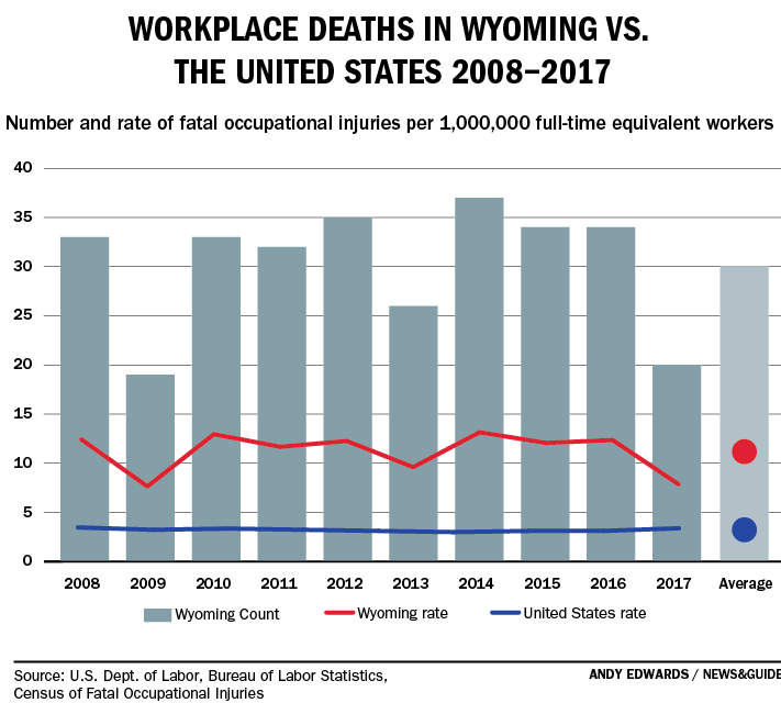 Workplace deaths in Wyoming vs. U.S., 2008-2017