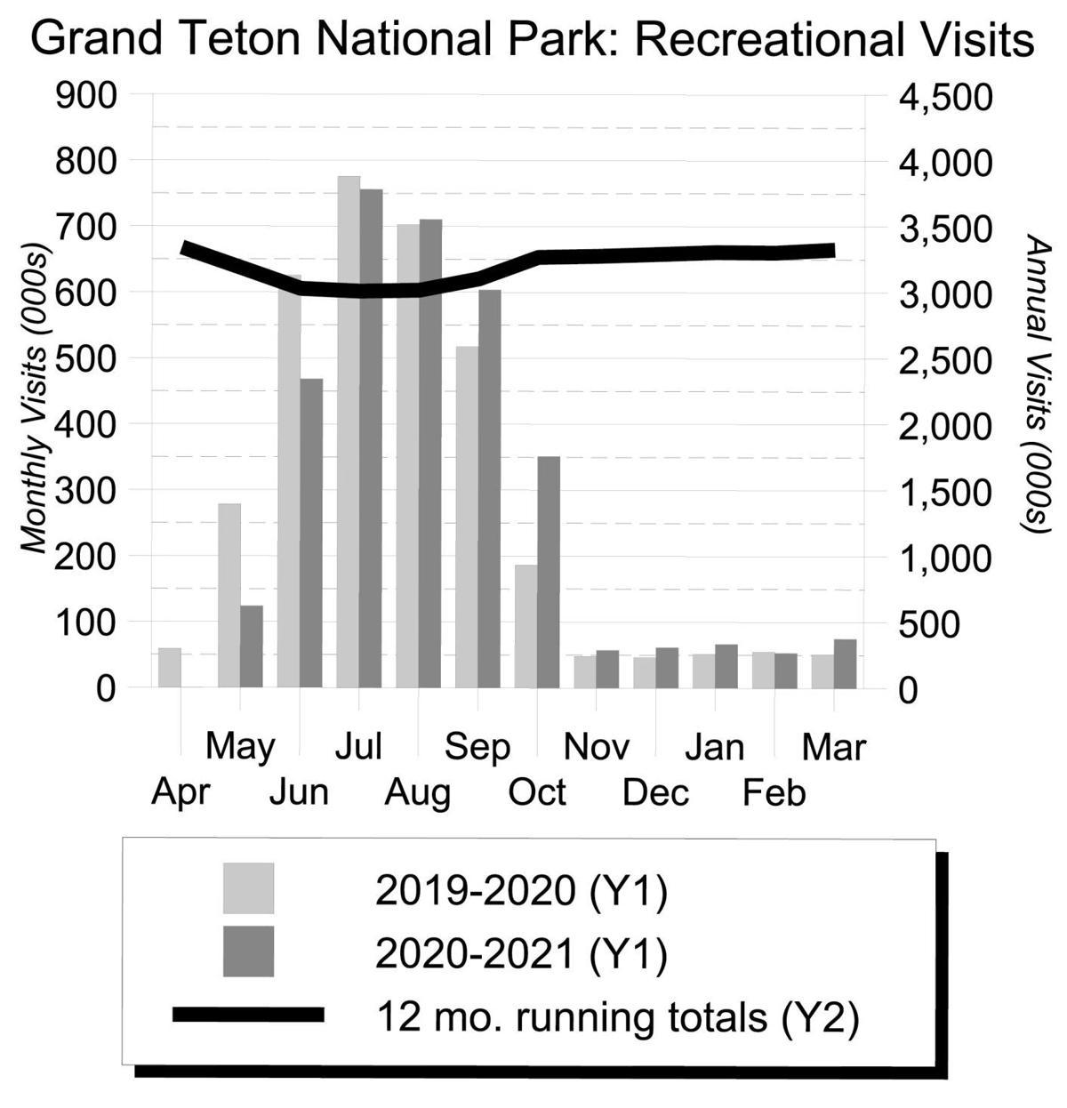 Grand Teton: Recreational Visits