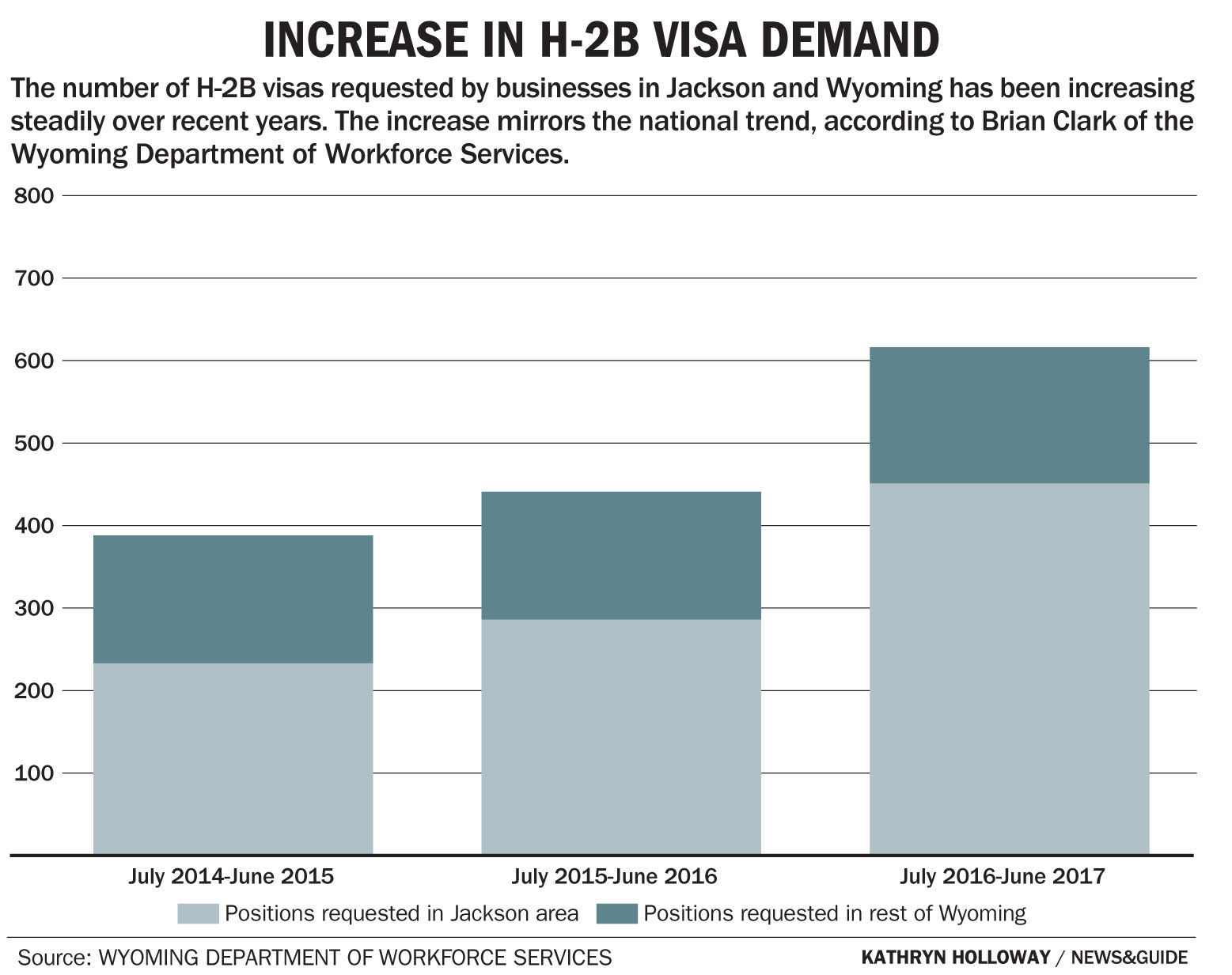 USA increases H-2B visa cap by 15000