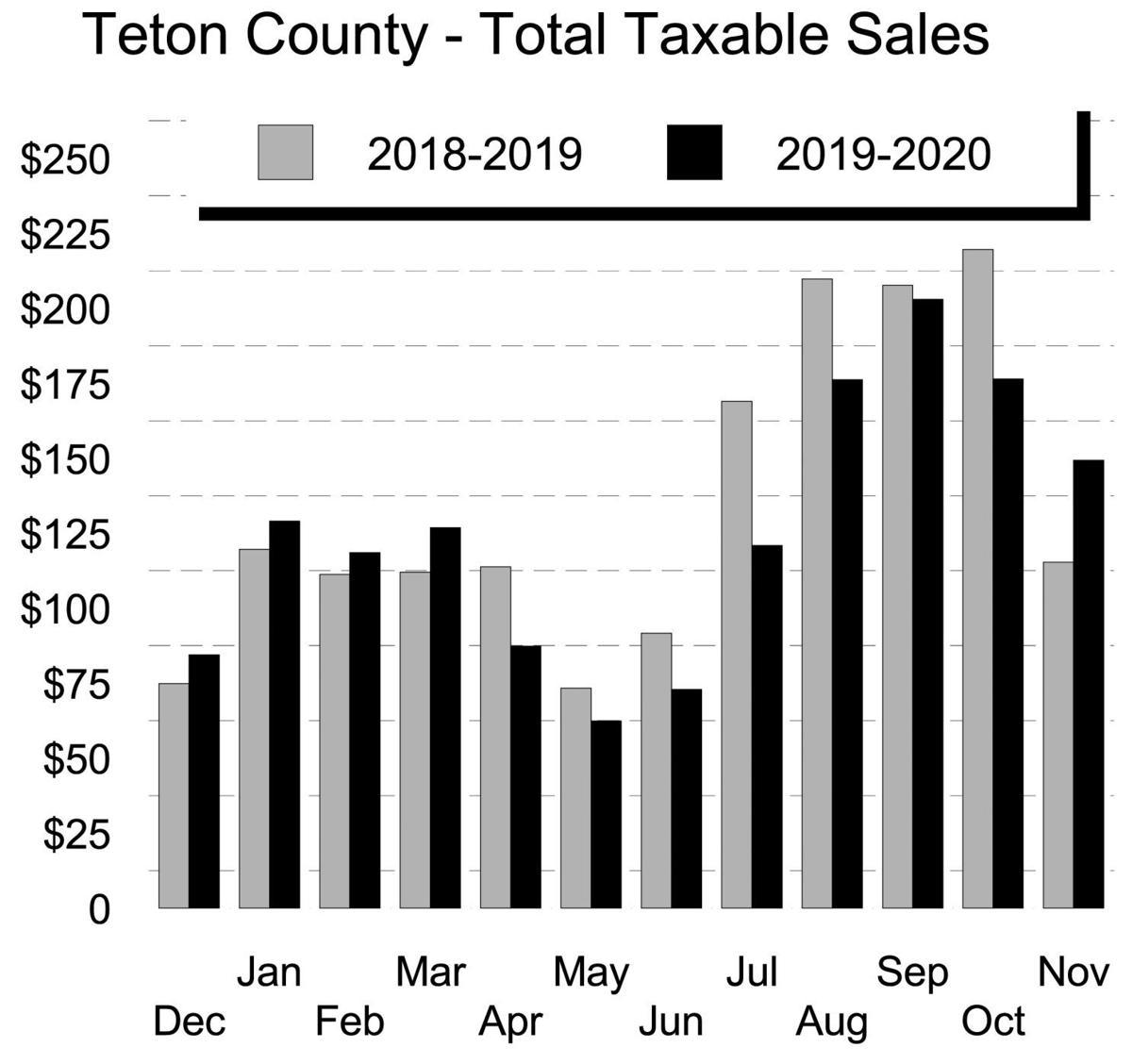Teton County - Total Taxable Sales