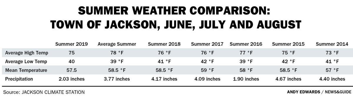 Summer weather comparison