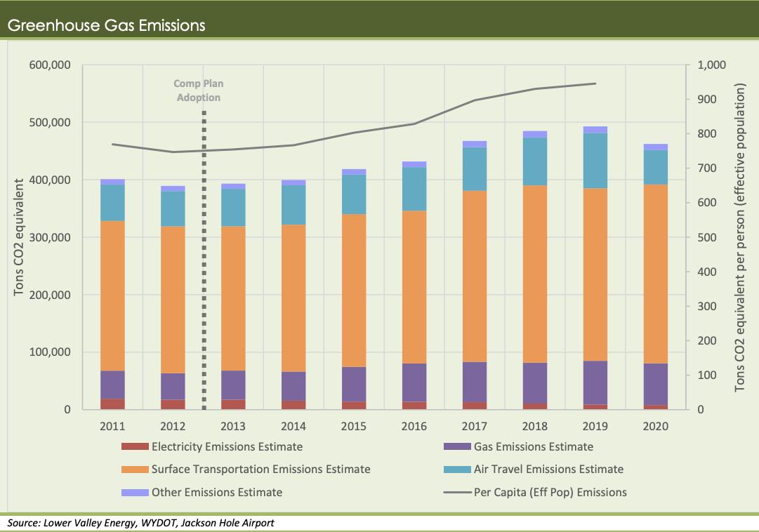 2020 greenhouse gas emissions