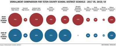TCSD school enrollment comparison
