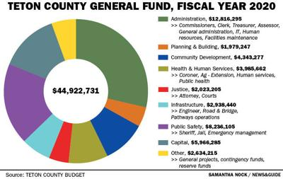 Teton County General Fund, Fiscal Year 2020