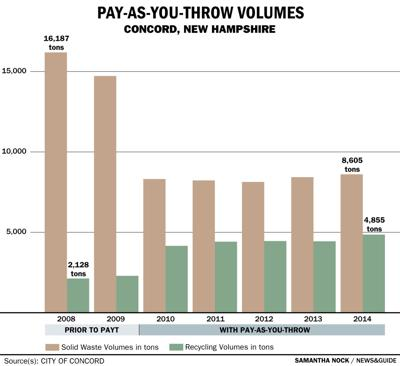 Pay as you throw volumes