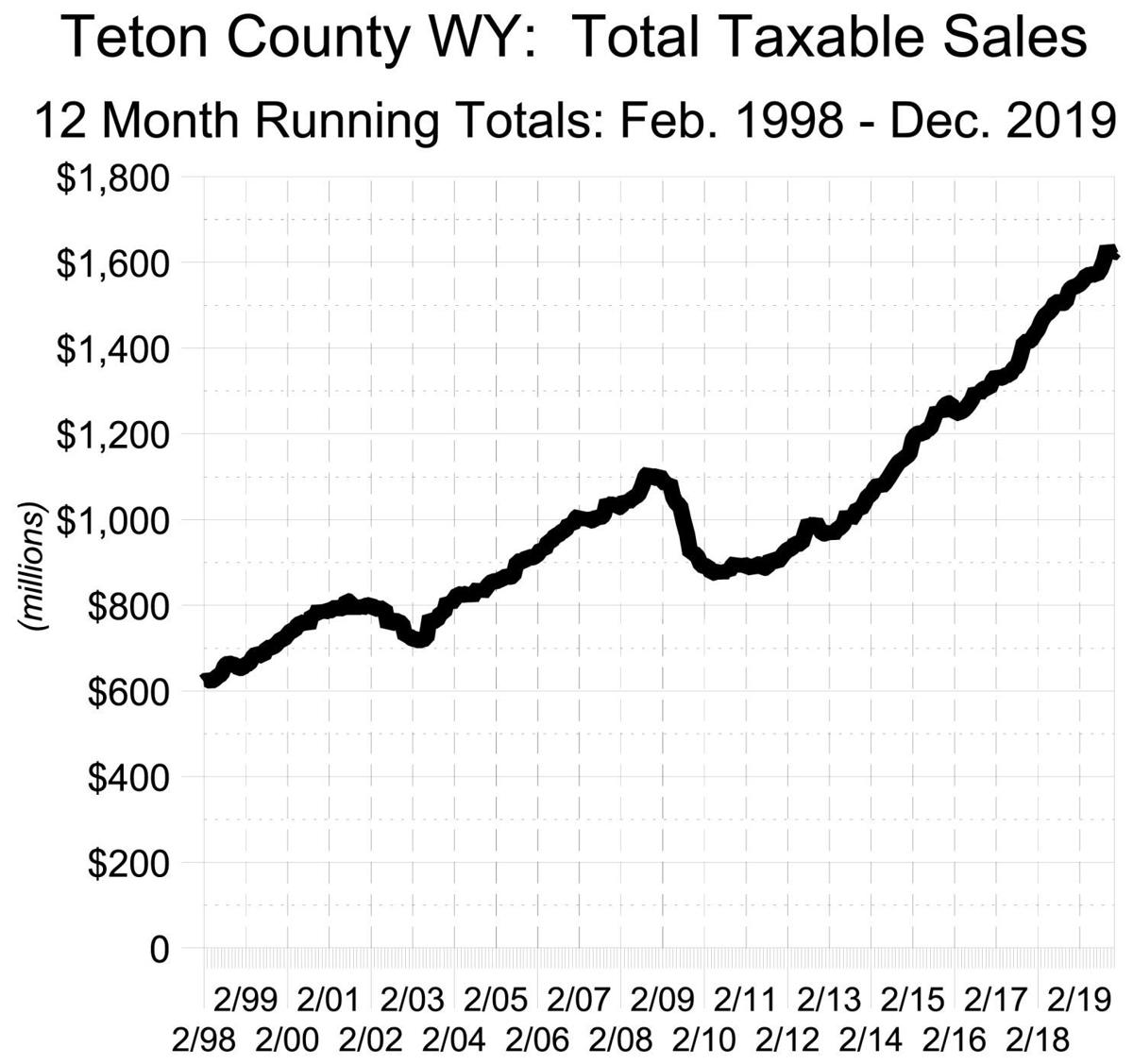 Teton County, WY: Total Taxable Sales