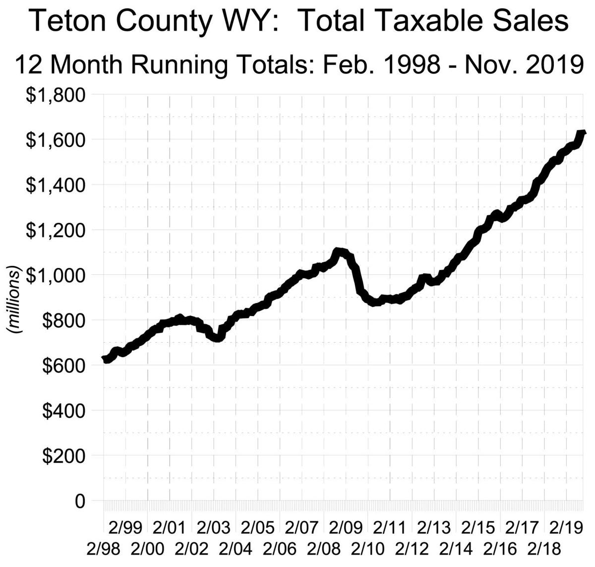Teton County WY: Total Taxable Sales