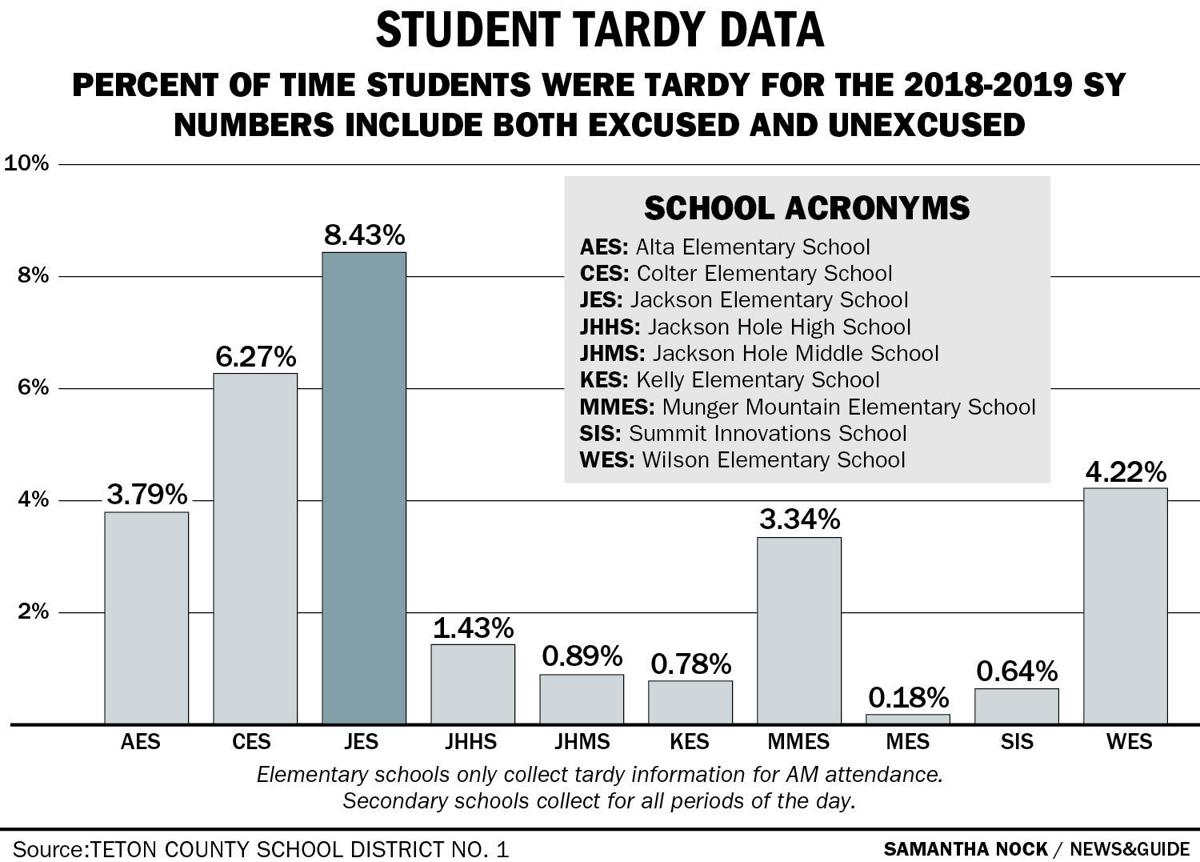 Student Tardy Data