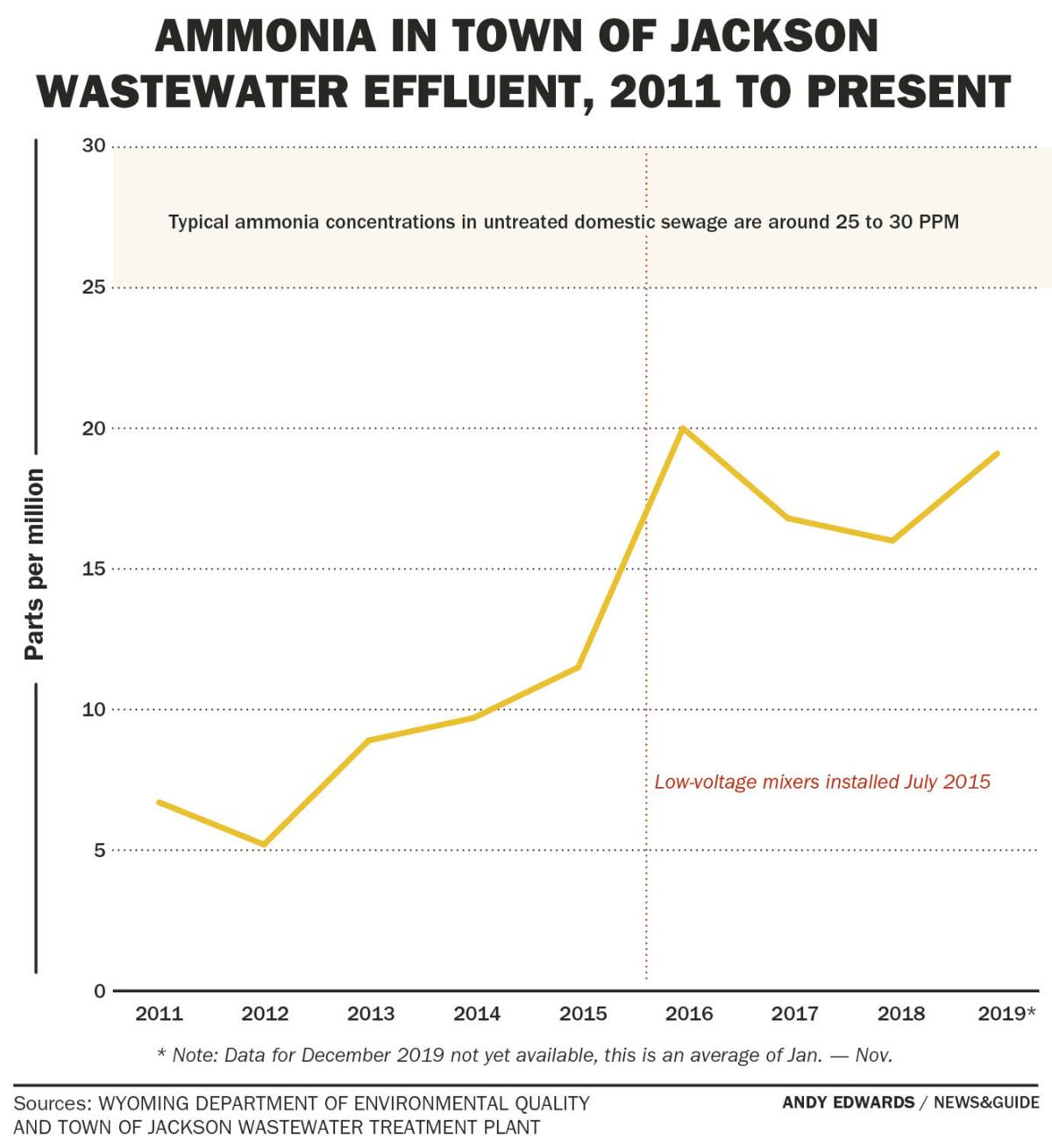 Ammonia in Town of Jackson wastewater effluent, 2011 to present