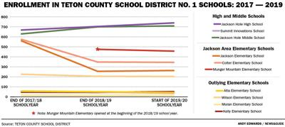 Enrollment in Teton County School District No.1 Schools: 2017-2019