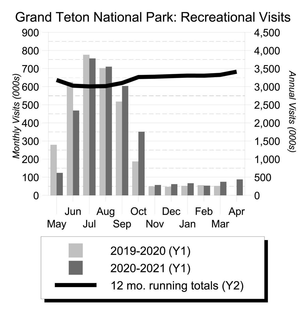 Grand Teton National Park - Recreational Visits