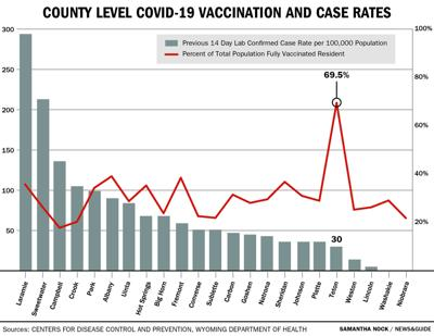 County Level COVID-19 Vaccination and Case Rates