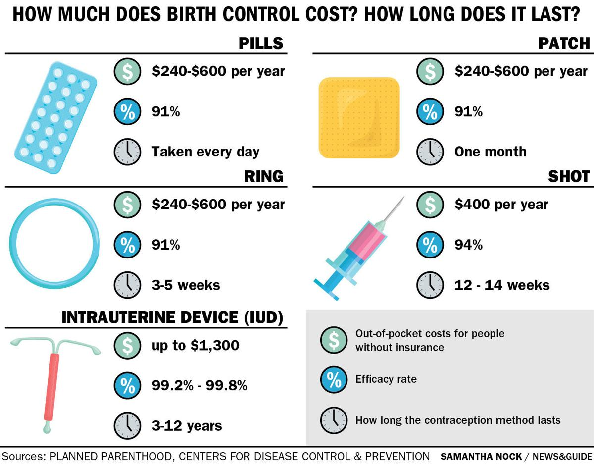 How much does birth control cost? How long does it last?