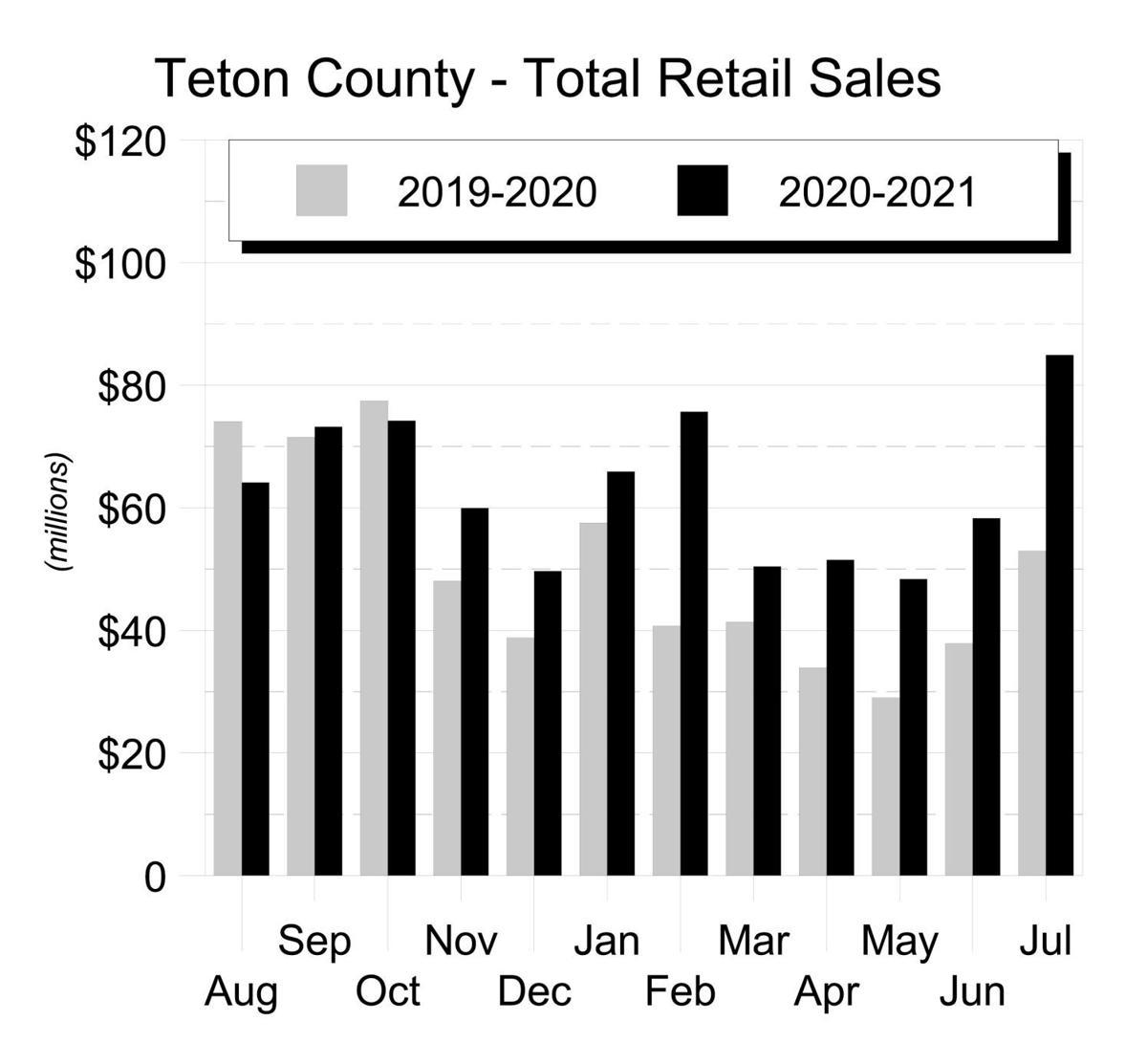 11Aug21 - Taxable Sales Graphs_Part3
