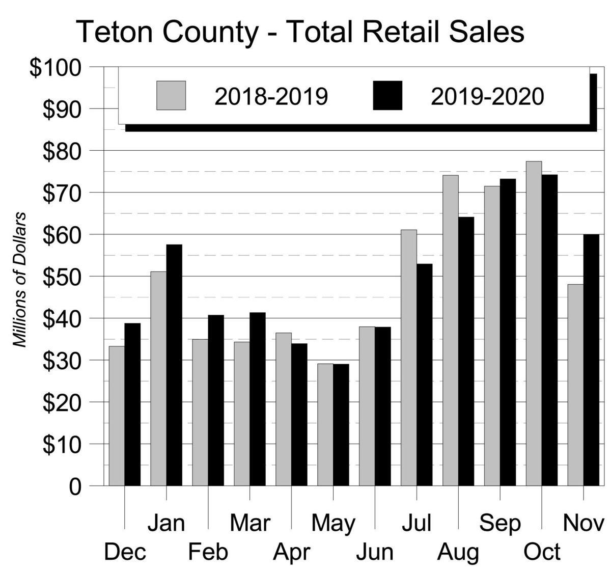 Teton County - Total Retail Sales