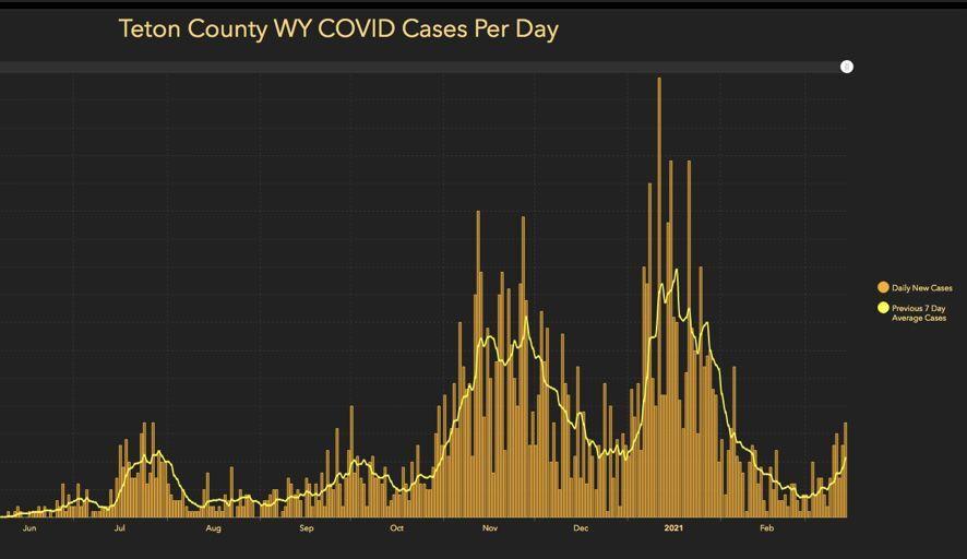 Teton County COVID cases per day March 15, 2021