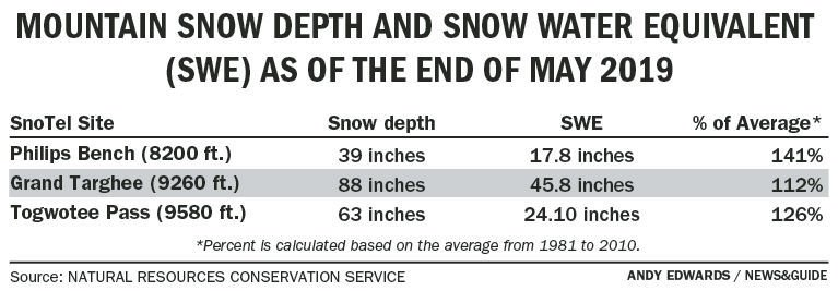 Mountain snow depth and snow water equivalent
