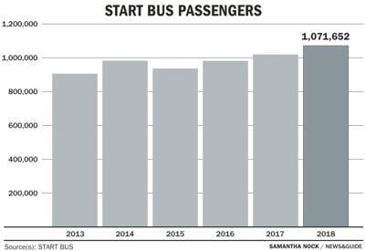 START ridership