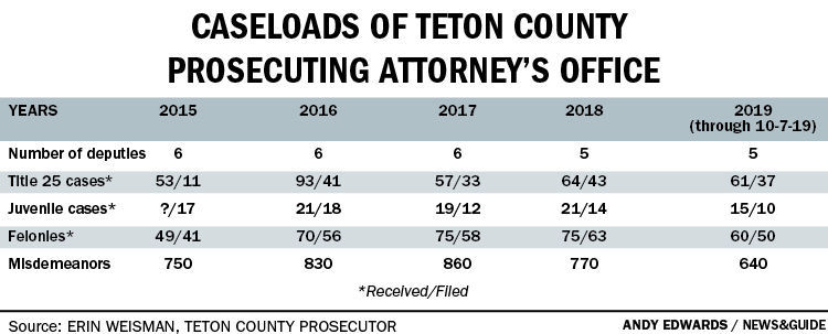 Caseloads of Teton County Prosecuting Attorney's Office