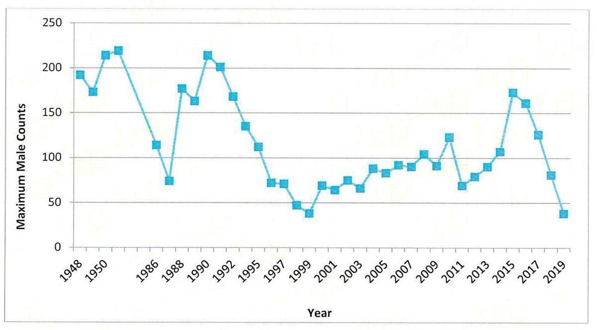 Sage grouse historical data
