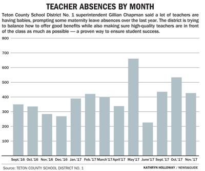 Teacher absences by month