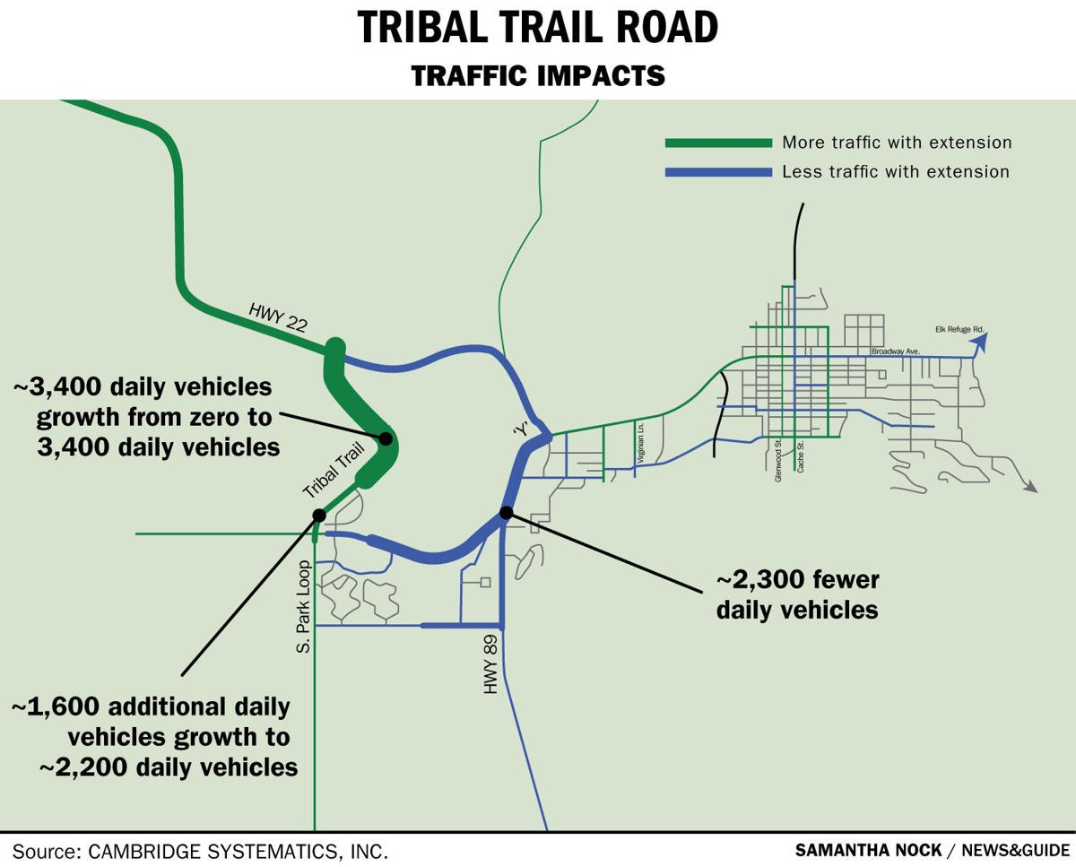Tribal Trail Road traffic impacts