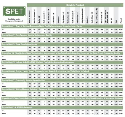 Updated SPET election results
