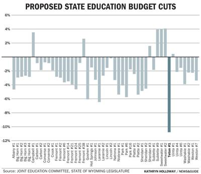 Proposed state education budget cuts