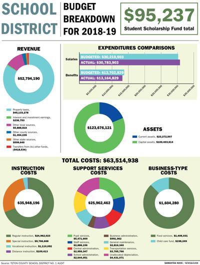 School District Budget Breakdown for 2018-19