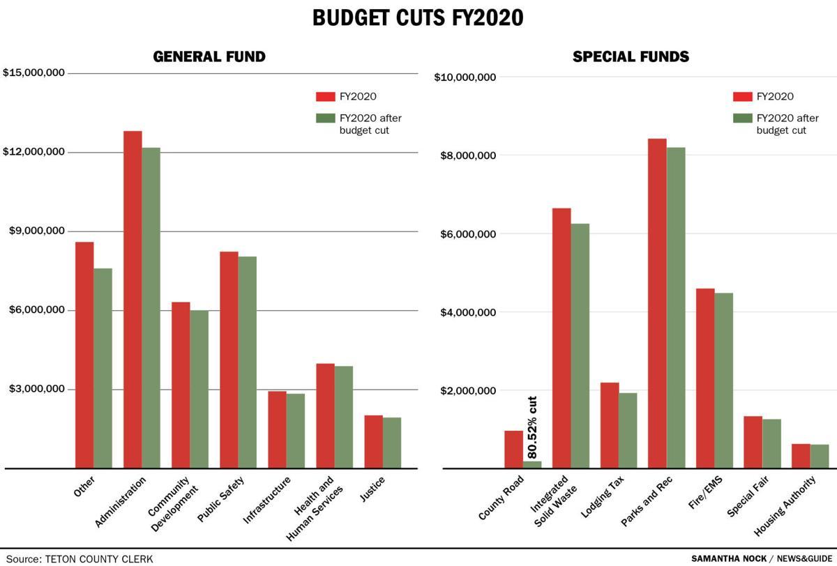 Budget Cuts FY2020