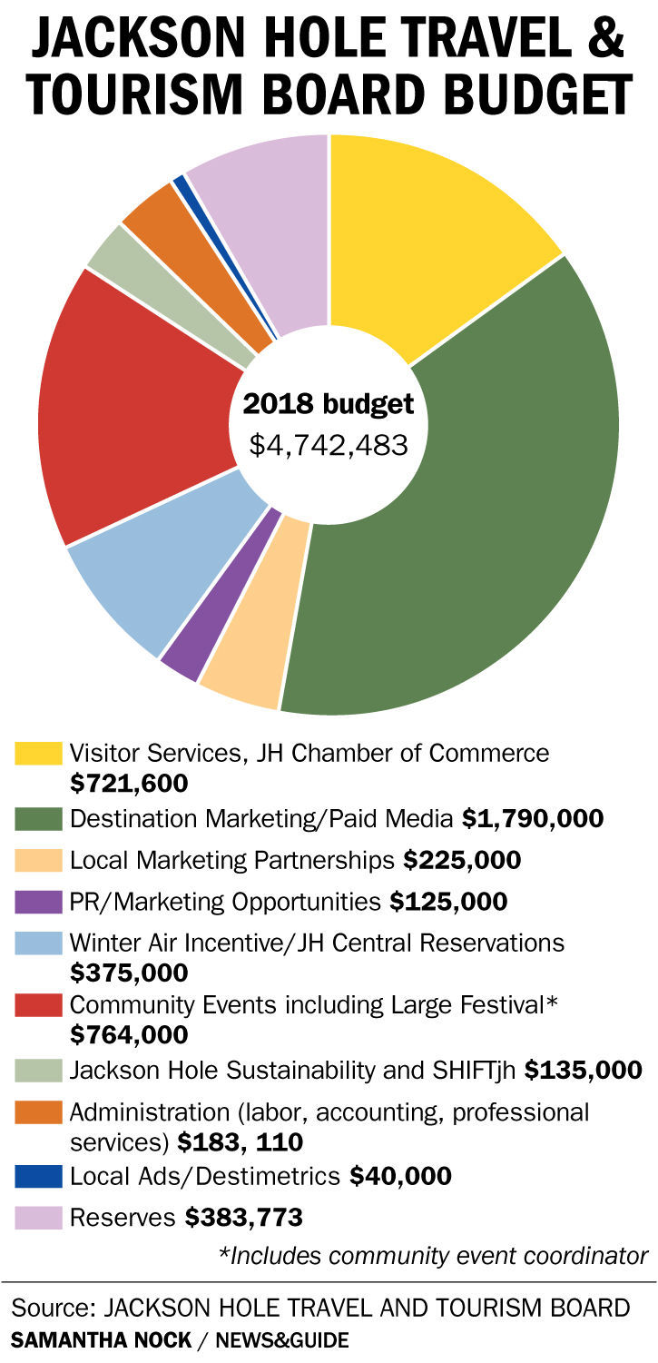 Travel and Tourism Board Budget