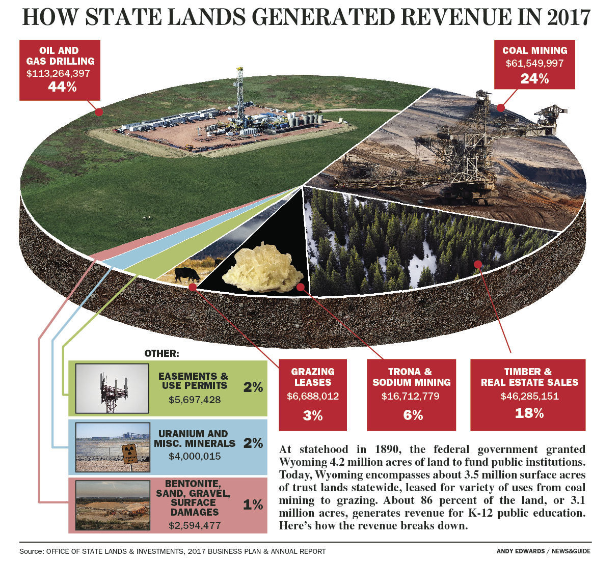 State Trust Lands